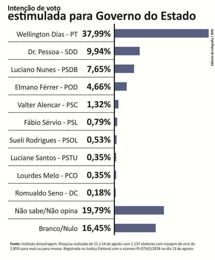 Wellington Dias teve uma queda de 5,99% nas intenções de votos